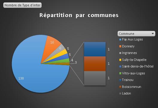 repartition-commune