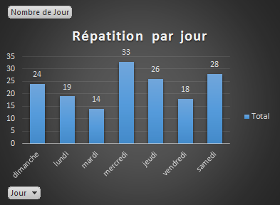 repartition-jours